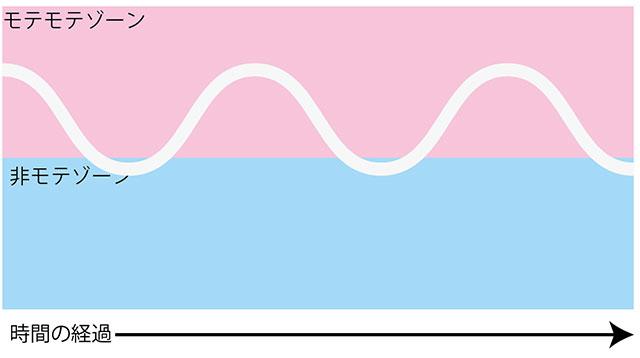モテる人の変化グラフ